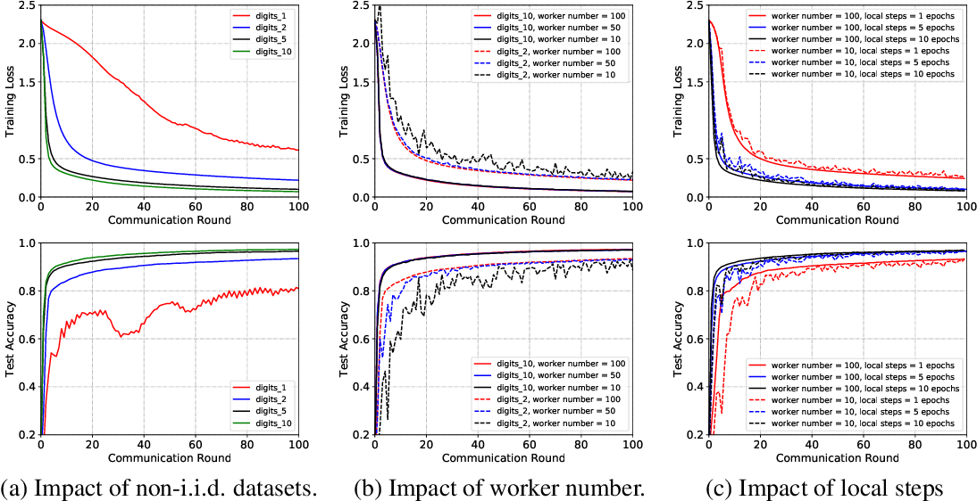 Figure 2 for Achieving Linear Speedup with Partial Worker Participation in Non-IID Federated Learning