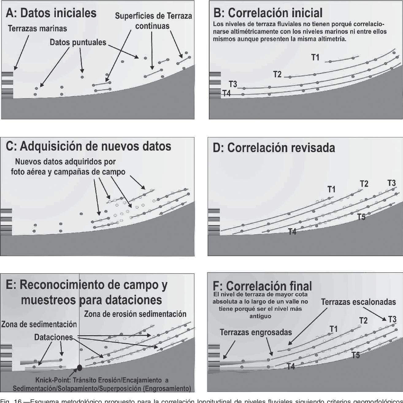 Pdf Contexto Geomorfológico Y Principales Rasgos