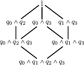 Figure 1 for Understanding the Complexity of Lifted Inference and Asymmetric Weighted Model Counting