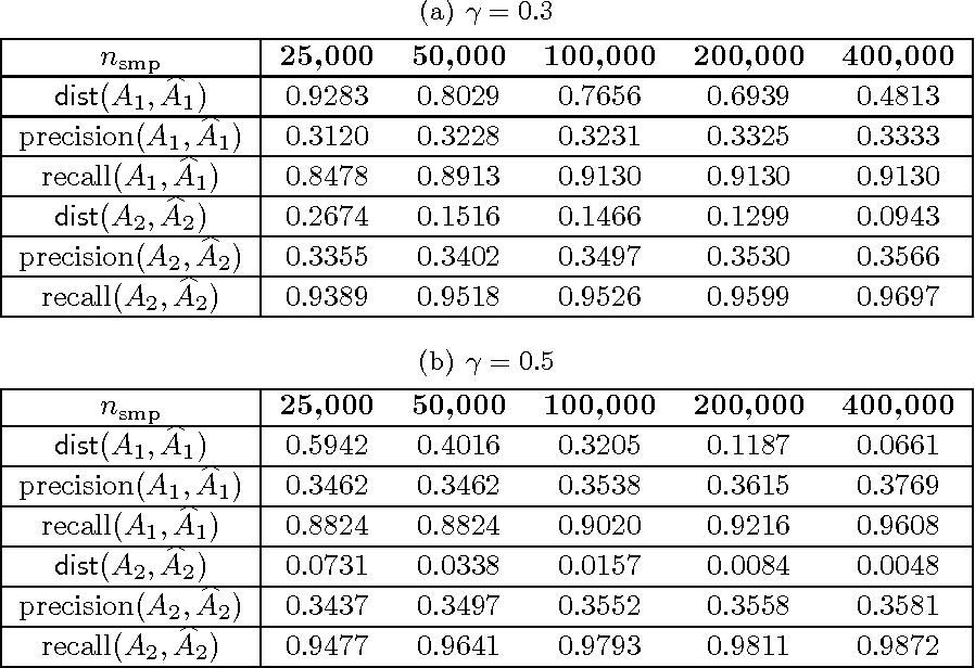Figure 2 for Learning Topic Models and Latent Bayesian Networks Under Expansion Constraints