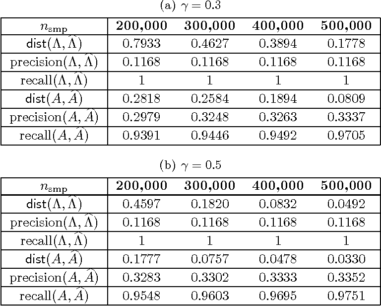 Figure 4 for Learning Topic Models and Latent Bayesian Networks Under Expansion Constraints
