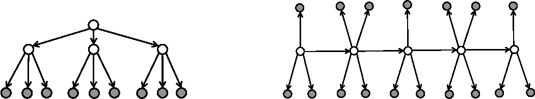 Figure 3 for Learning Topic Models and Latent Bayesian Networks Under Expansion Constraints