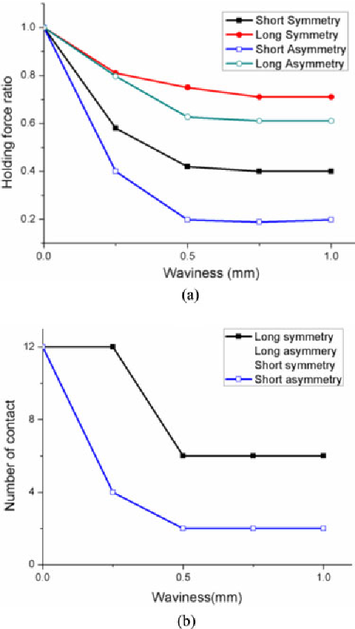 Fig. 12. (a) Holding force ratio versus waviness. (b) Number of contacts versus waviness. Cases of the long symmetry/asymmetry and the short symmetry have the same profile.