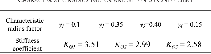 TABLE I CHARACTERISTIC RADIUS FACTOR AND STIFFNESS COEFFICIENT
