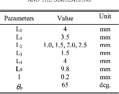 TABLE IV VALUES OF PARAMETERS OF THE GRIPPER IN THE EXPERIMENTS AND THE SIMULATIONS