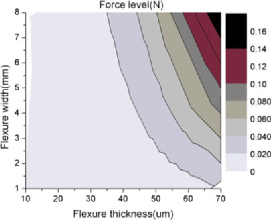 Fig. 10. Force level according to flexure thickness and flexure width.