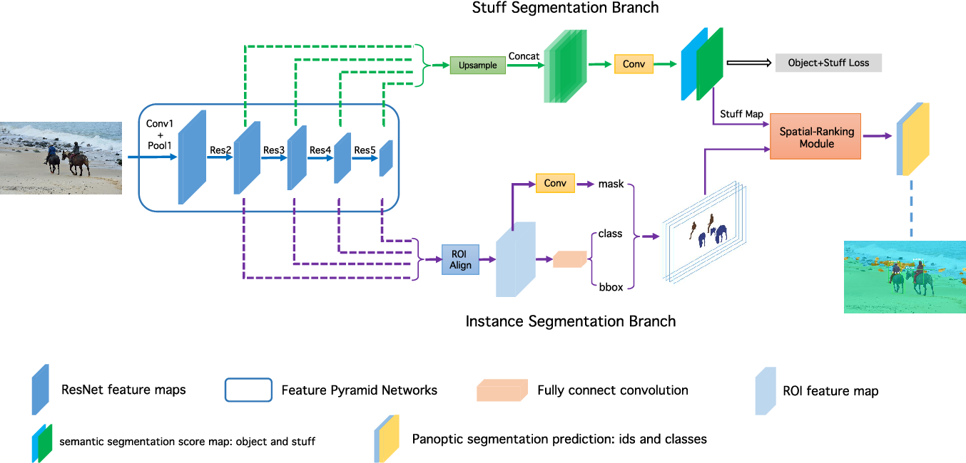 Figure 3 for An End-to-End Network for Panoptic Segmentation