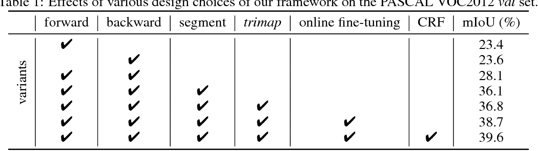 Figure 2 for Learning Pixel-wise Labeling from the Internet without Human Interaction