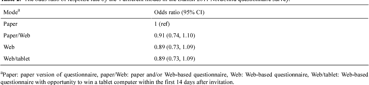 web based versus traditional paper questionnaires a mixed mode