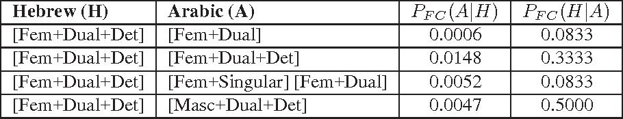 Figure 3 for Morphological Constraints for Phrase Pivot Statistical Machine Translation