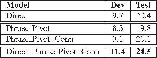 Figure 4 for Morphological Constraints for Phrase Pivot Statistical Machine Translation