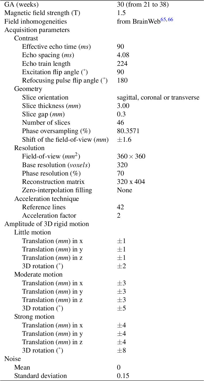 Figure 3 for FaBiAN: A Fetal Brain magnetic resonance Acquisition Numerical phantom