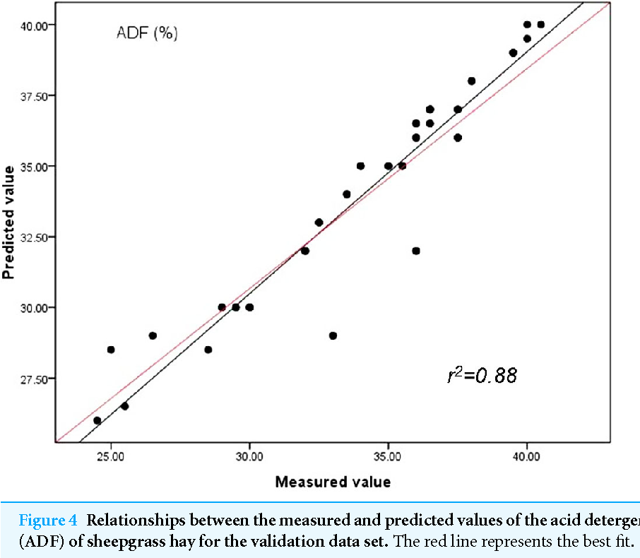 Figure 4 Relationships between the measured and predicted values of the acid detergent fiber content (ADF) of sheepgrass hay for the validation data set. The red line represents the best fit.
