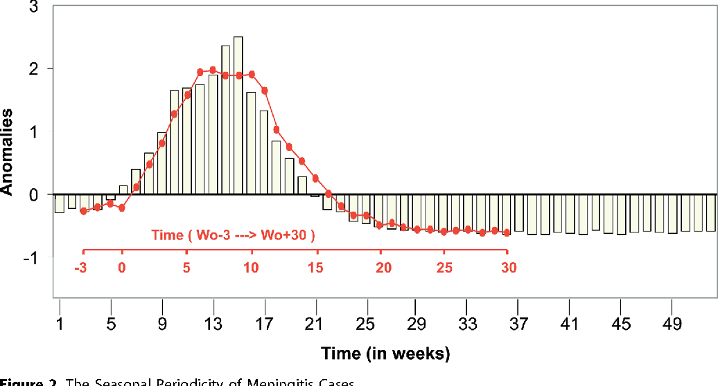Figure 2. The Seasonal Periodicity of Meningitis Cases Mean seasonal pattern of the number of cases of MCM over the 1994–2002 period in standardized anomalies (bars). The red curve represents the same evolution, but in composite mean, using the week of epidemic onset as the reference date, Wo, each year. Time series in red is shown from ''Wo 3 wk'' to ''Wo þ 30 wk.'' DOI: 10.1371/journal.pmed.0020006.g002