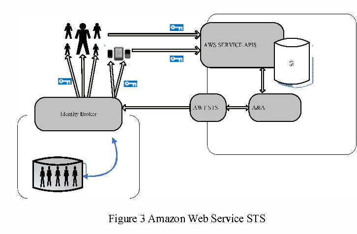 Authorization model of SSO for a distributed environment