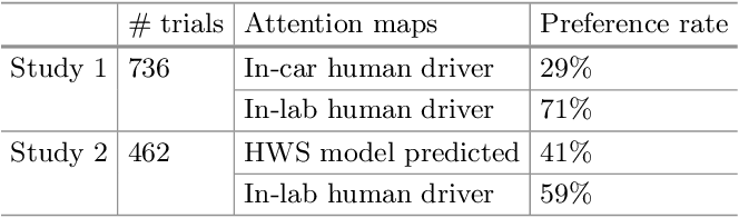 Figure 4 for Predicting Driver Attention in Critical Situations