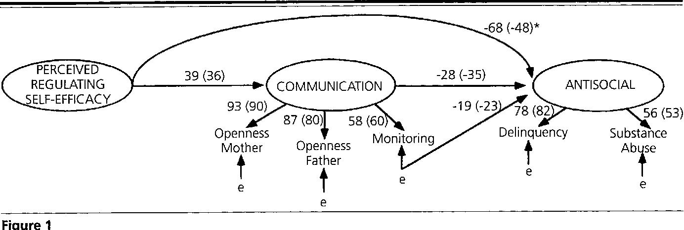 EQS Structural Equations Program Manual