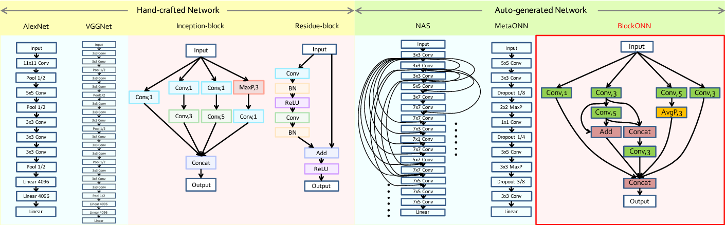 Figure 1 for BlockQNN: Efficient Block-wise Neural Network Architecture Generation