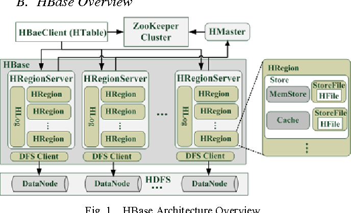 Figure 1 from Policy-Driven Configuration Management for NoSQL