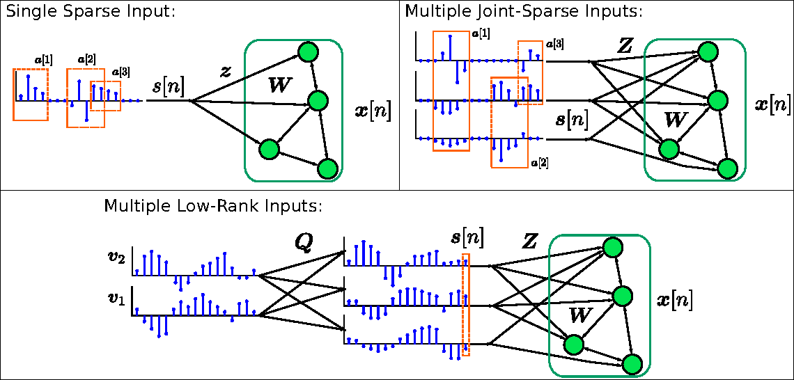 Figure 1 for Distributed Sequence Memory of Multidimensional Inputs in Recurrent Networks