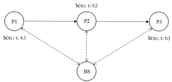 Figure 1 for Learning the Wireless V2I Channels Using Deep Neural Networks