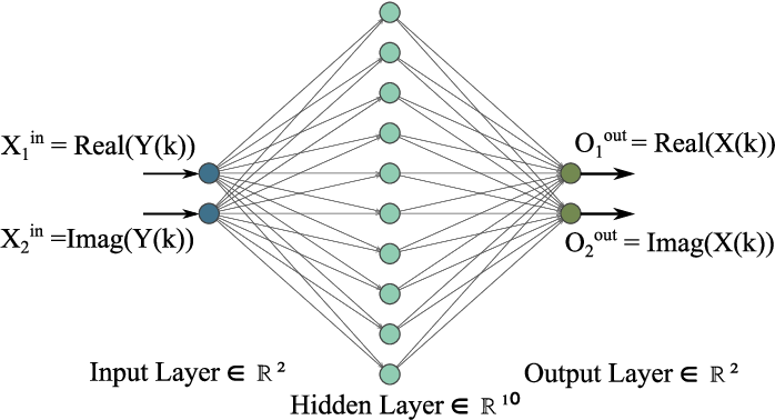 Figure 2 for Learning the Wireless V2I Channels Using Deep Neural Networks