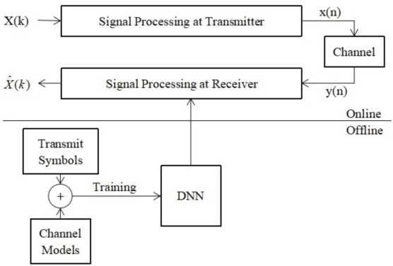 Figure 3 for Learning the Wireless V2I Channels Using Deep Neural Networks