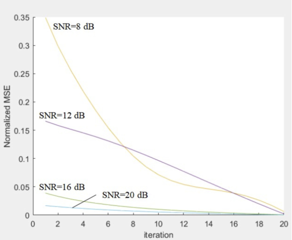 Figure 4 for Learning the Wireless V2I Channels Using Deep Neural Networks