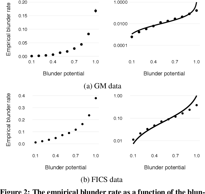 Figure 3 for Assessing Human Error Against a Benchmark of Perfection