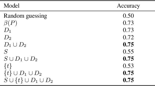 Figure 4 for Assessing Human Error Against a Benchmark of Perfection