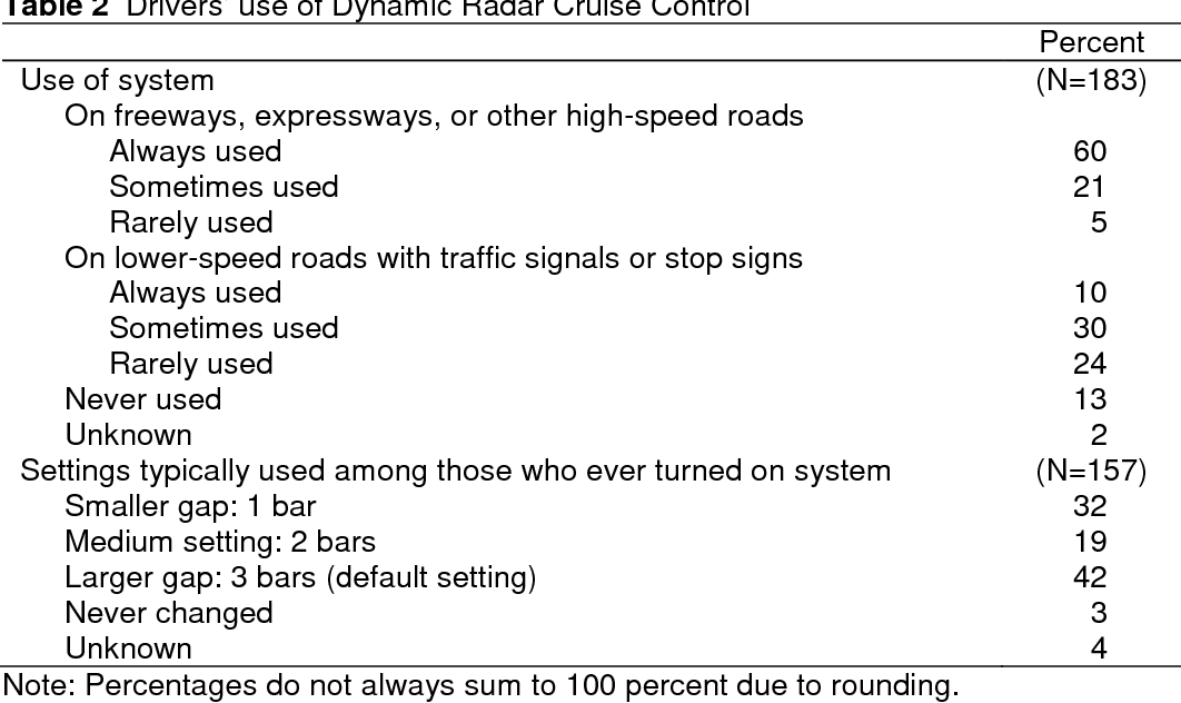 Cruise Control Should Not Be Used >> Table 2 From Toyota Drivers Experiences With Dynamic Radar Cruise