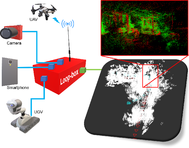 Figure 1 for Loop-box: Multi-Agent Direct SLAM Triggered by Single Loop Closure for Large-Scale Mapping