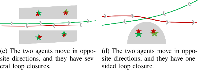 Figure 4 for Loop-box: Multi-Agent Direct SLAM Triggered by Single Loop Closure for Large-Scale Mapping