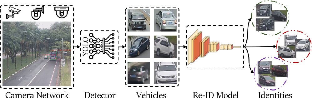 Figure 1 for Robust, Extensible, and Fast: Teamed Classifiers for Vehicle Tracking and Vehicle Re-ID in Multi-Camera Networks