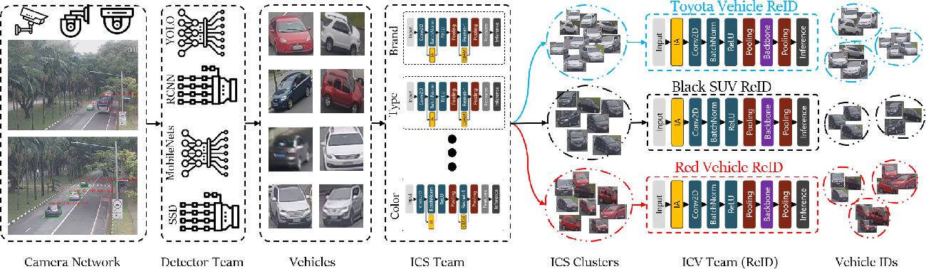 Figure 2 for Robust, Extensible, and Fast: Teamed Classifiers for Vehicle Tracking and Vehicle Re-ID in Multi-Camera Networks