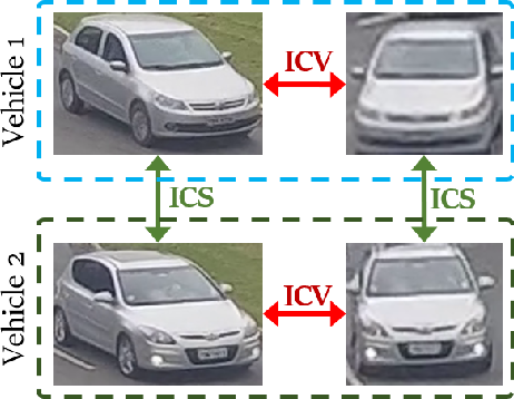 Figure 3 for Robust, Extensible, and Fast: Teamed Classifiers for Vehicle Tracking and Vehicle Re-ID in Multi-Camera Networks