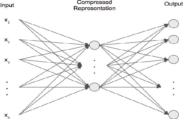 Figure 1 for Performance Evaluation of Deep Generative Models for Generating Hand-Written Character Images
