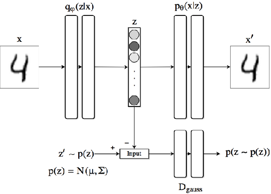 Figure 3 for Performance Evaluation of Deep Generative Models for Generating Hand-Written Character Images
