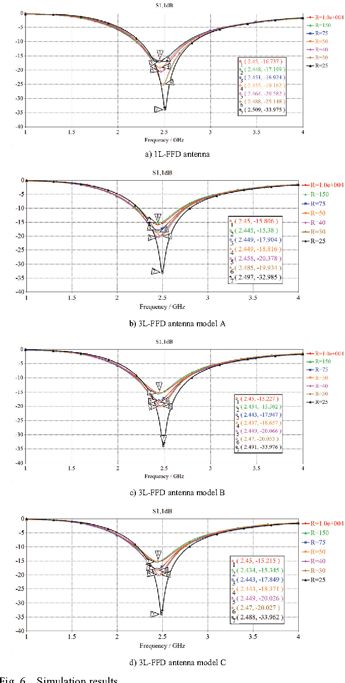 Figure 6 from Design of flexible triple-layer folded dipole