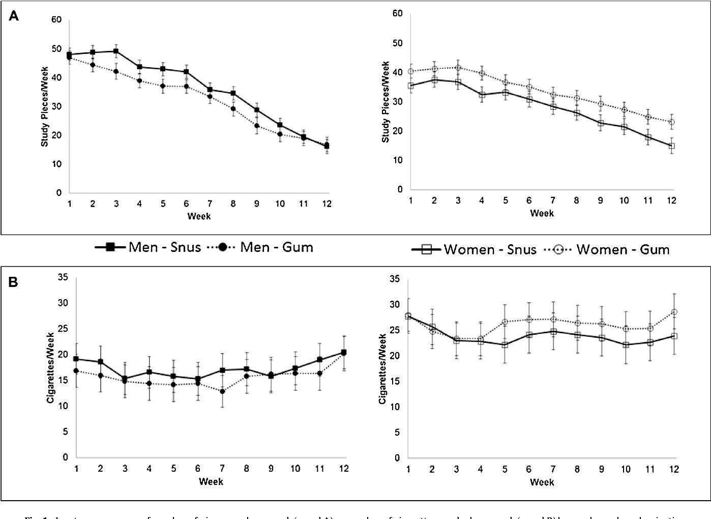 Gender differences in snus versus nicotine gum for cigarette