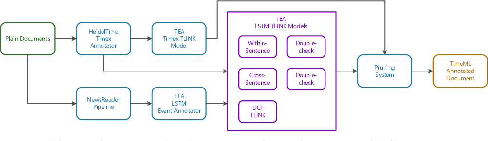 Figure 2 for Temporal Information Extraction for Question Answering Using Syntactic Dependencies in an LSTM-based Architecture