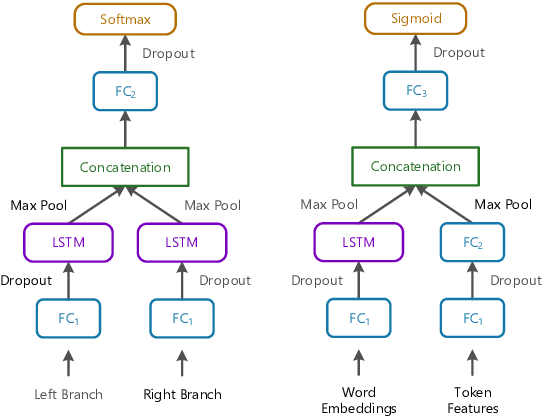 Figure 3 for Temporal Information Extraction for Question Answering Using Syntactic Dependencies in an LSTM-based Architecture