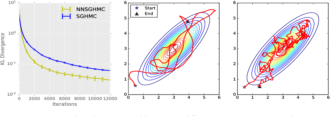 Figure 1 for Meta-Learning for Stochastic Gradient MCMC