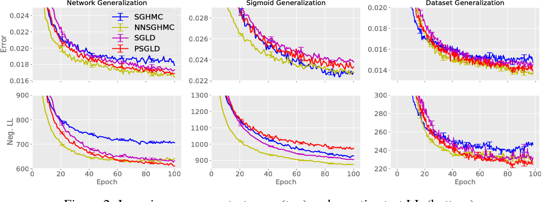 Figure 3 for Meta-Learning for Stochastic Gradient MCMC
