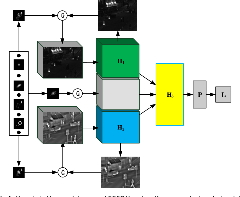 Figure 2 for Dynamic Image Restoration and Fusion Based on Dynamic Degradation