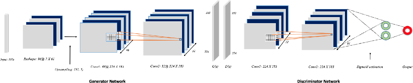 Figure 2 for DeepCancer: Detecting Cancer through Gene Expressions via Deep Generative Learning