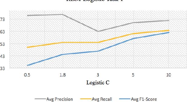 Figure 4 for DeepCancer: Detecting Cancer through Gene Expressions via Deep Generative Learning