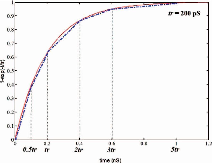 Figure 2 from Coupling delay calculation using Miller factors under