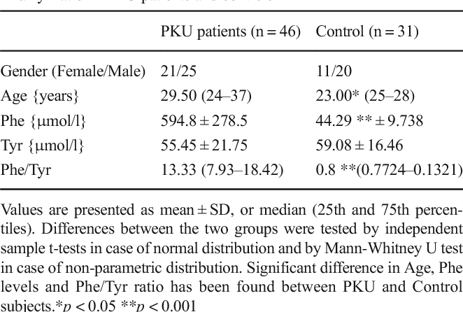 Table 1 Patient characteristics and blood concentrations of Phe, Tyr, Phe/Tyr ratio in PKU patients and controls