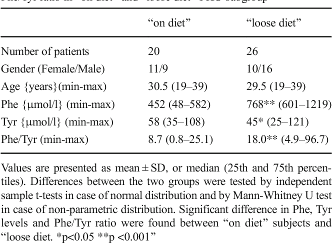 Table 3 Patient characteristics and blood concentrations of Phe, Tyr, Phe/Tyr ratio in Bon diet^ and Bloose diet^ PKU subgroup